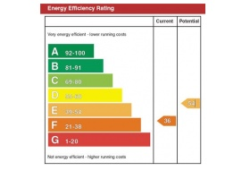 EPC Andover | Energy Performance Certificate Andover